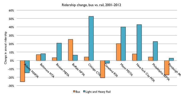 Ridership change, bus versus rail, 2001 to 2012