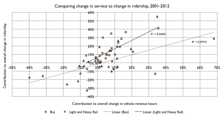 Service change versus ridership change, bus and rail, 2001 to 2012