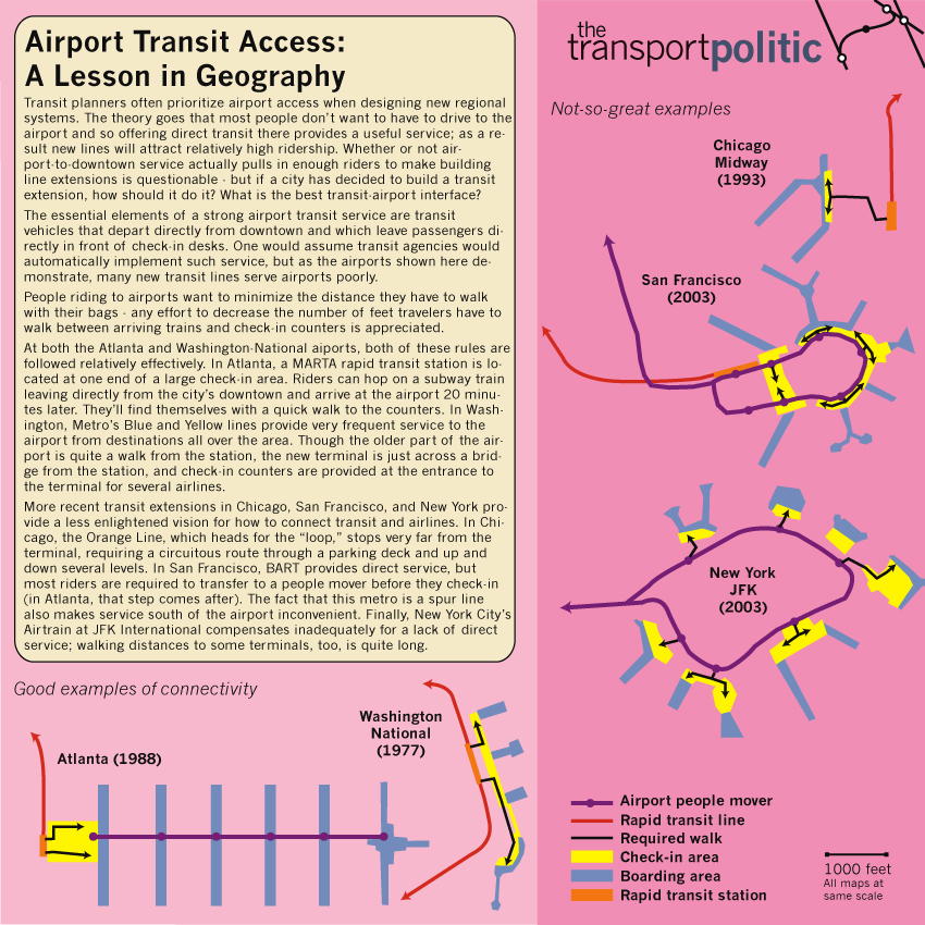 Transit Airport Access