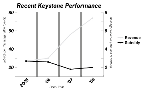 Keystone Corridor Recent Performance