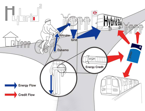 Commuters on bikes could aid in filling up the electricity grid