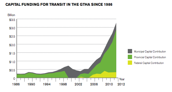 Ontario Transit Capital Funding