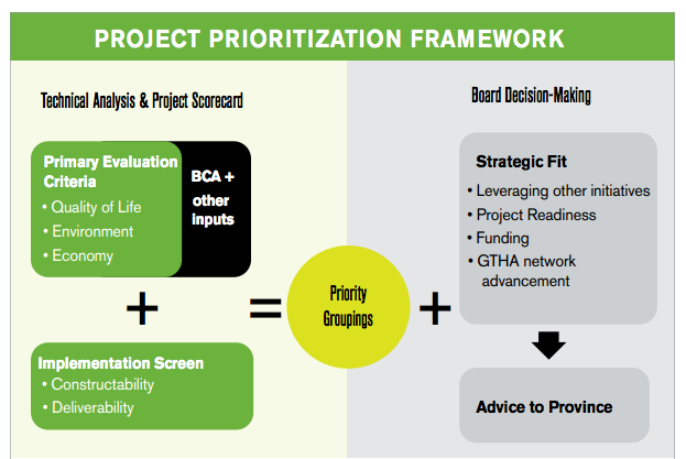 Strategic Project Priotization
