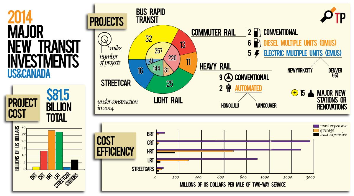 Major Transit Investments, 2014