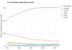 U.S. commute mode shares to work, change over time