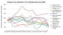 Change in bus ridership in major urbanized areas