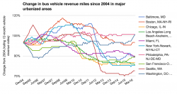Change in bus service in major urbanized areas