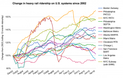 Change in heavy rail ridership in U.S. cities
