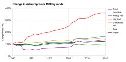 Change in U.S. transit ridership by mode