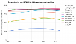 Commuting by car, change over time, major U.S. cities