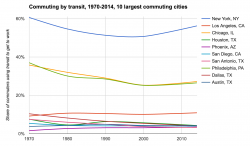 Commuting by transit, change over time, major U.S. cities