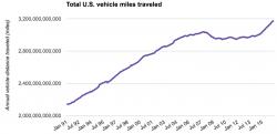 Total U.S. VMT