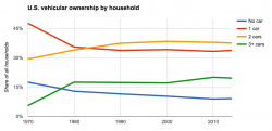 U.S. vehicular ownership by household